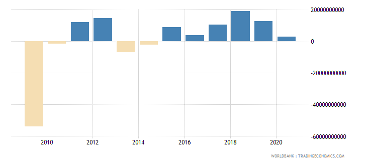 japan changes in inventories us dollar wb data