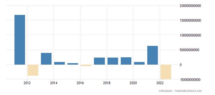 japan changes in net reserves bop us dollar wb data