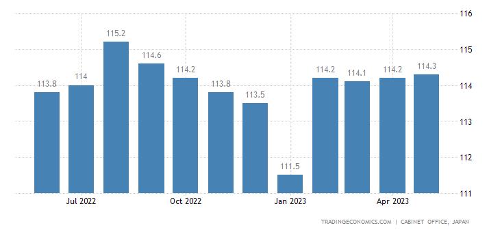 Japan Coincident Index