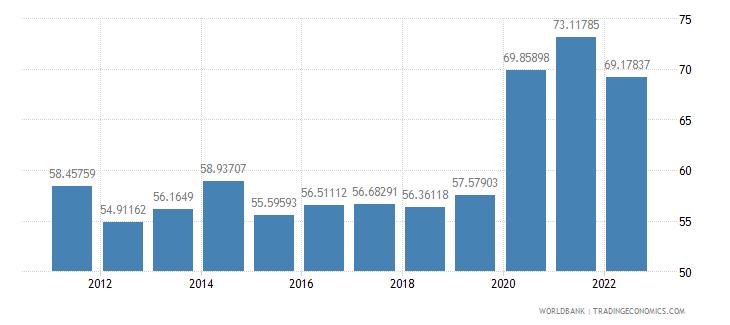 japan communications computer etc percent of service exports bop wb data