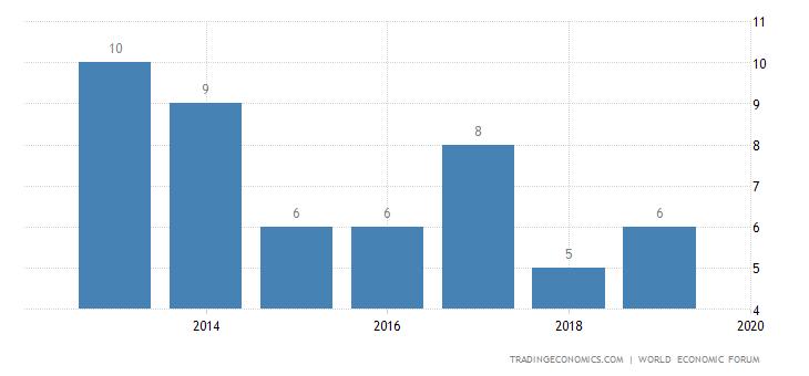 Japan Competitiveness Rank
