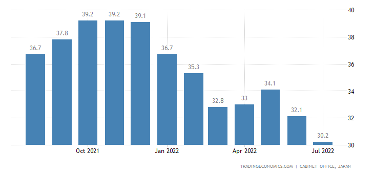 Japan Consumer Confidence