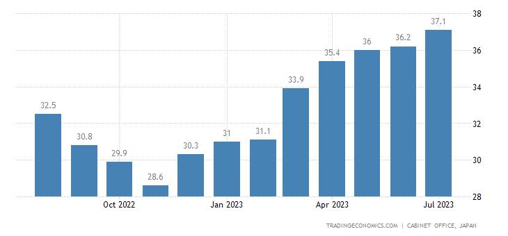 Japan Consumer Confidence