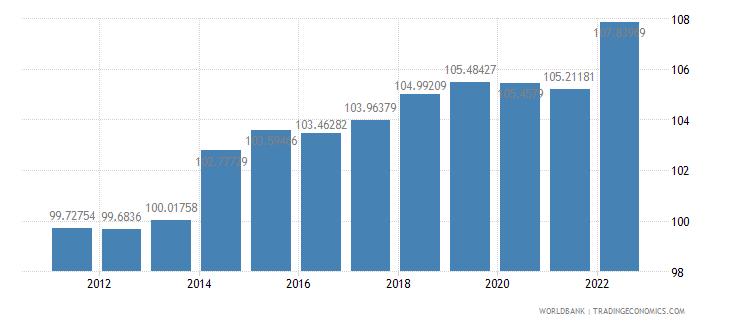 japan consumer price index 2005  100 wb data