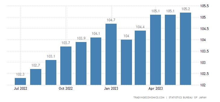Japan Consumer Price Index (CPI)
