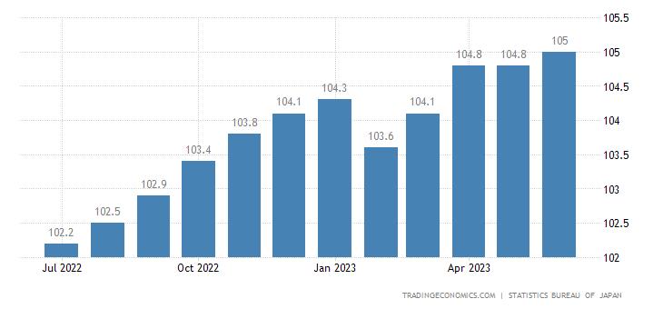 Japan Core Consumer Prices