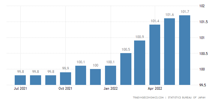 Japan Core Consumer Prices