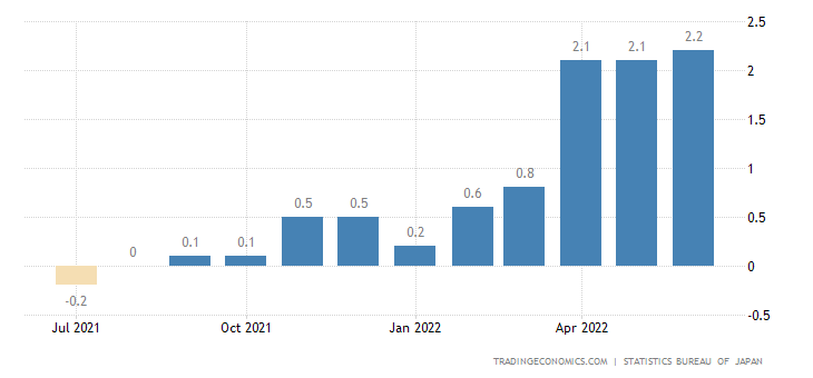 Japan Core Inflation Rate
