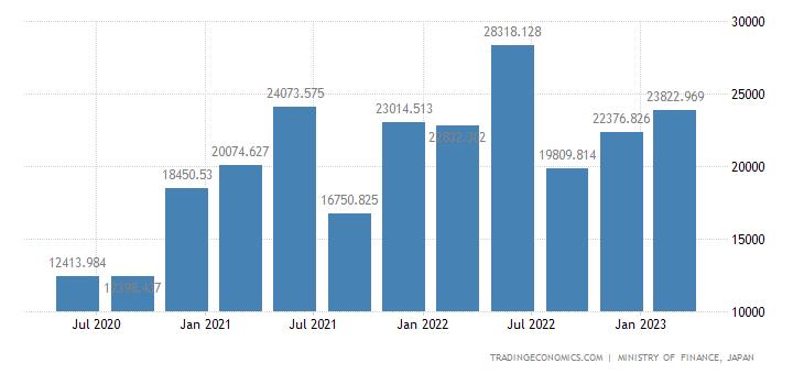 Japan Corporate Profits