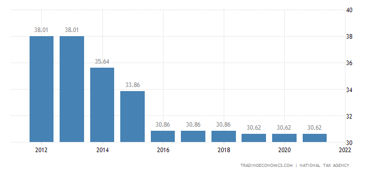 Japan Corporate Tax Rate