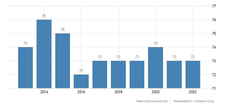 Japan Corruption Index