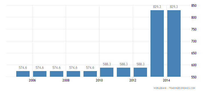 japan cost to export us dollar per container wb data