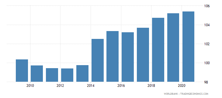 japan cpi price nominal seas adj  wb data