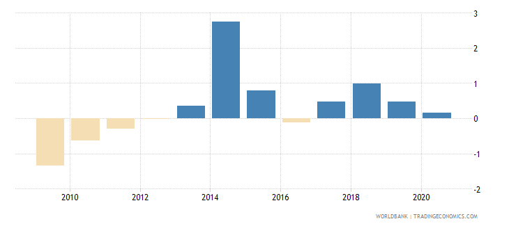japan cpi price percent y o y nominal seas adj  wb data