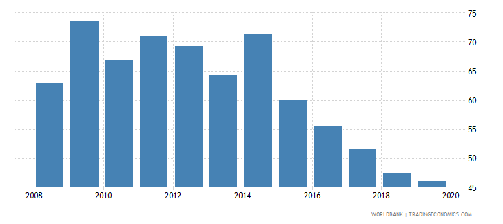 japan credit to government and state owned enterprises to gdp percent wb data