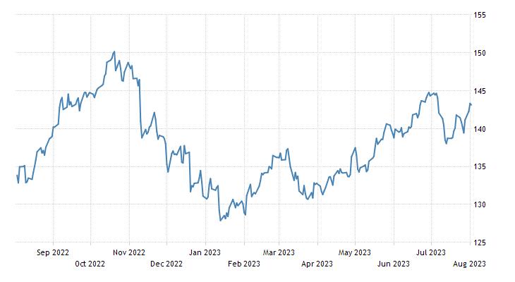 Japanese Yen 1972 2018 Data Chart Calendar Forecast News