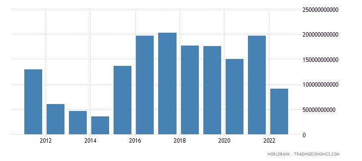 japan current account balance bop us dollar wb data