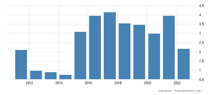 japan current account balance percent of gdp wb data
