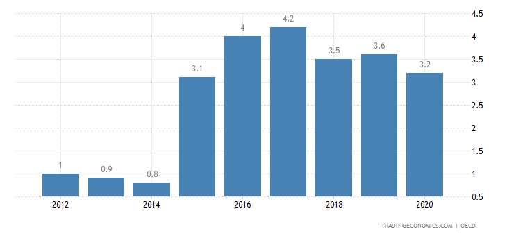 Japan Current Account to GDP
