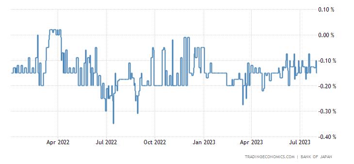 Deposit Interest Rate in Japan