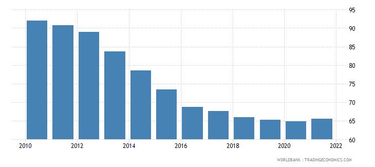 japan deposit money bank assets to deposit money bank assets and central bank assets percent wb data