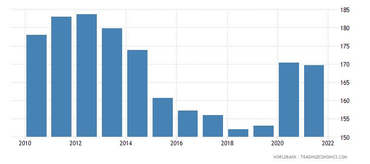 japan deposit money banks assets to gdp percent wb data