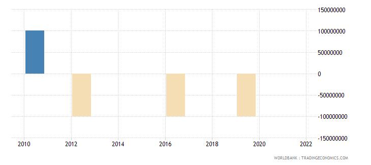japan discrepancy in expenditure estimate of gdp current lcu wb data