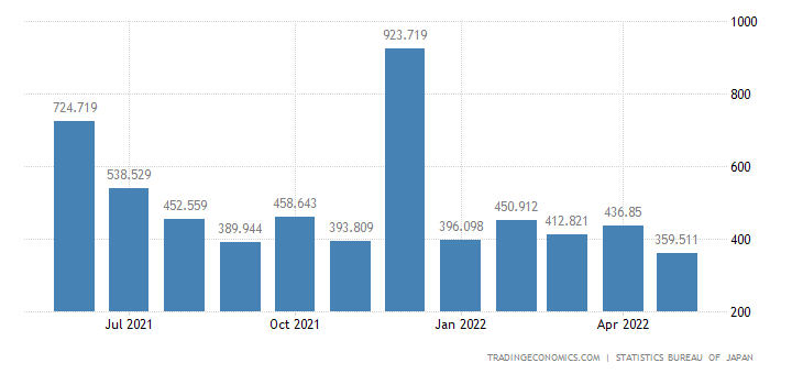 Japan Disposable Personal Income