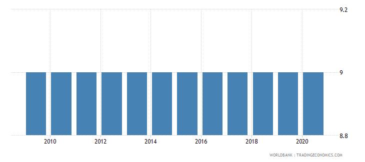 japan duration of compulsory education years wb data