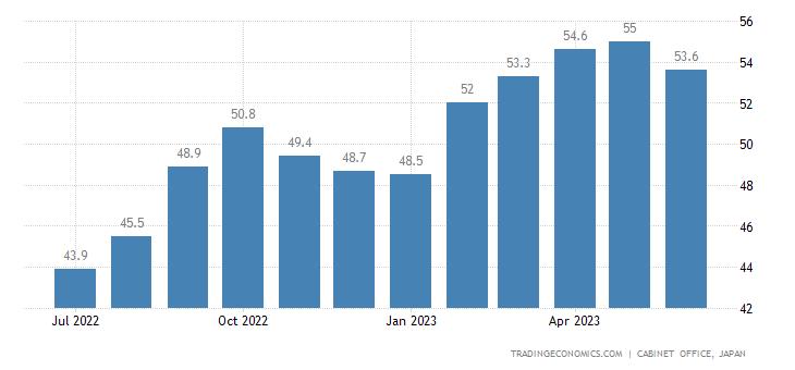 Japan Economy Watchers Survey