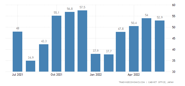 Japan Economy Watchers Survey