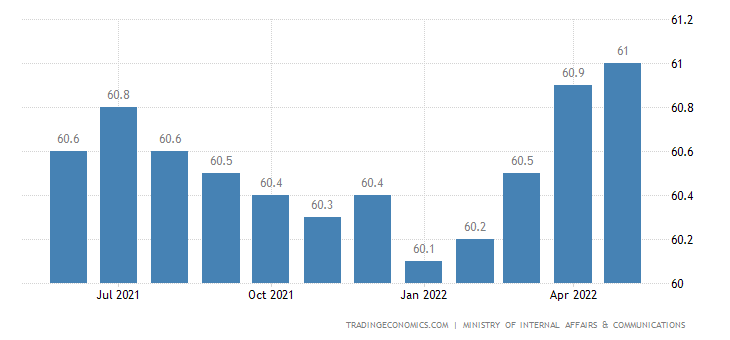 Japan Employment Rate