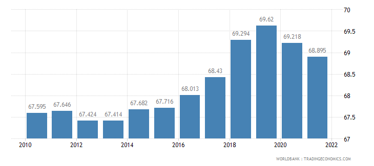 japan employment to population ratio 15 plus  male percent wb data
