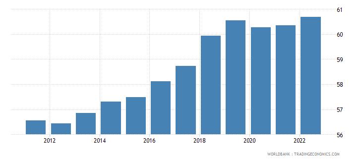 japan employment to population ratio 15 plus  total percent wb data