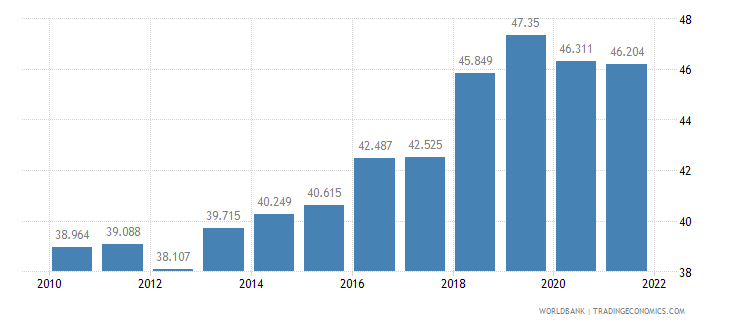 japan employment to population ratio ages 15 24 total percent wb data