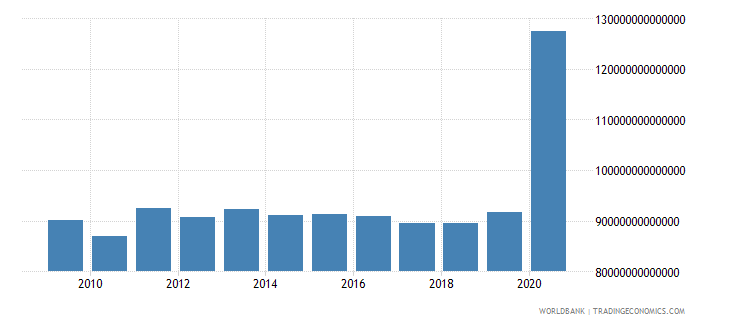 japan expense current lcu wb data