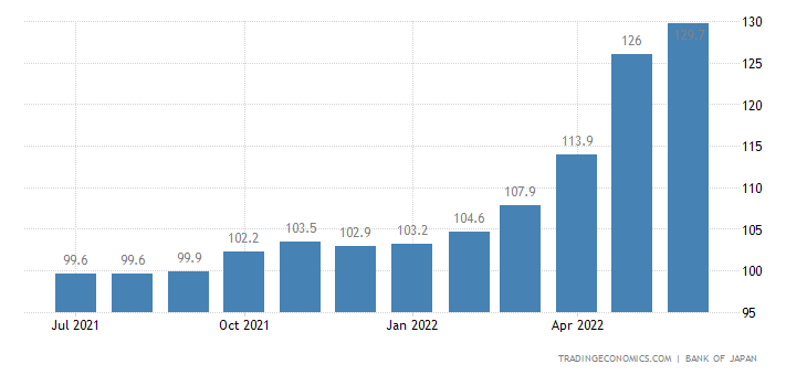 Japan Export Prices