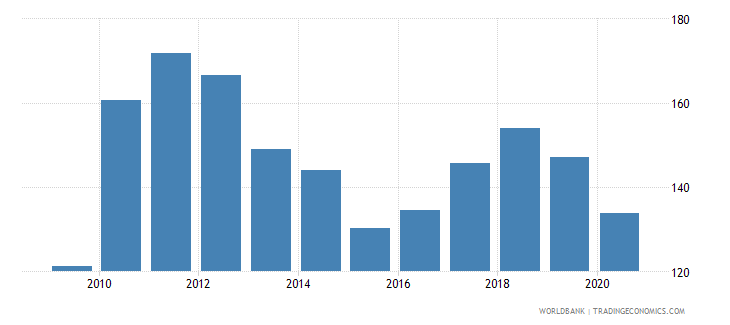 japan export value index 2000  100 wb data