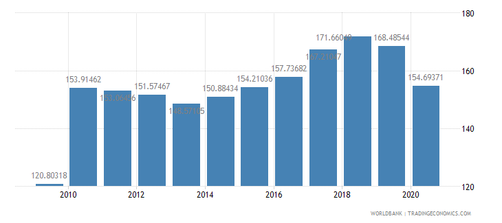 japan export volume index 2000  100 wb data