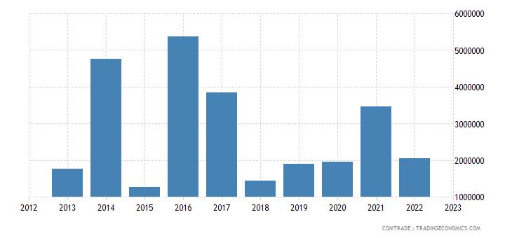 japan exports albania