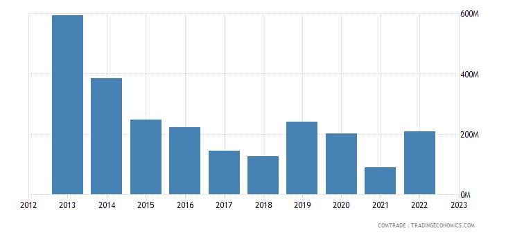 japan exports algeria