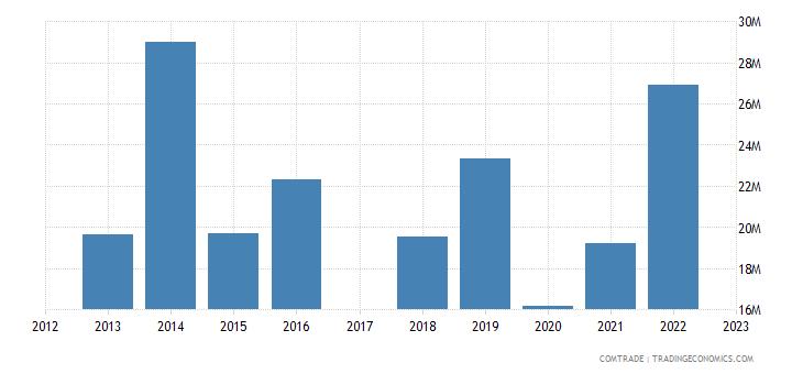 japan exports america