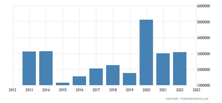 japan exports american samoa