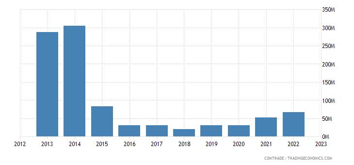 japan exports angola