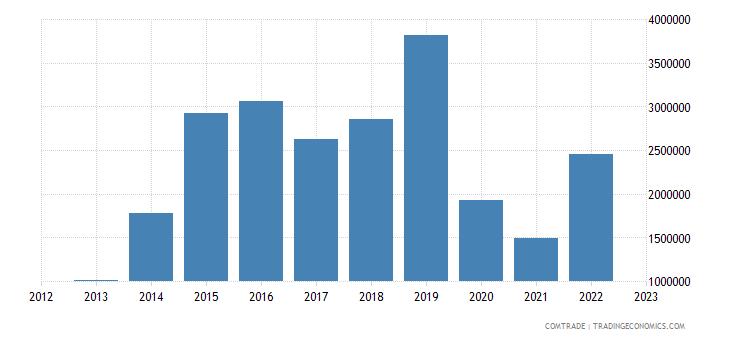 japan exports anguilla
