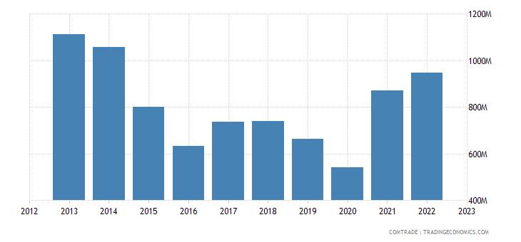 japan exports argentina