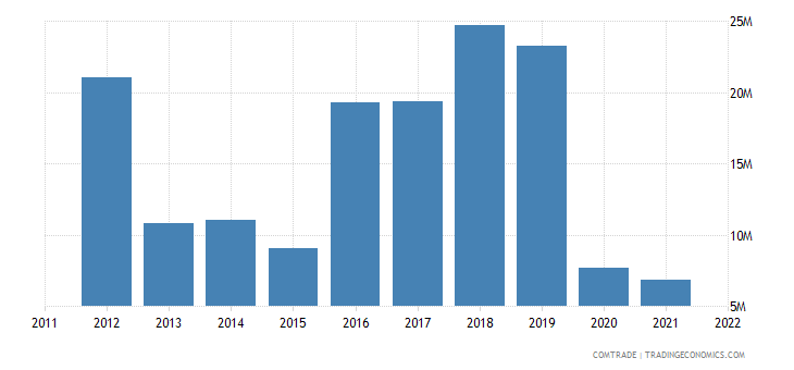 japan exports armenia