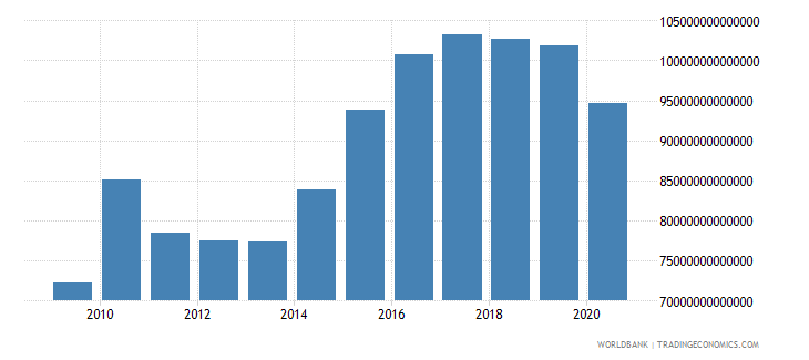japan exports as a capacity to import constant lcu wb data