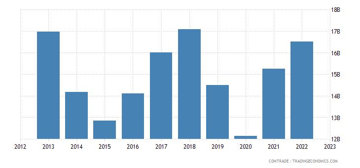 japan exports australia
