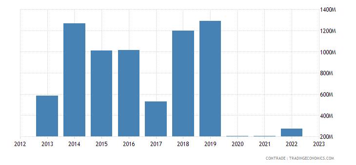 japan exports bahamas